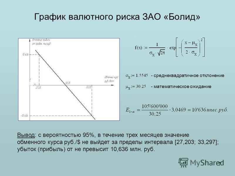 График валютного риска ЗАО «Болид» 7 Вывод: с вероятностью 95%, в течение трех месяцев значение обменного курса руб./$ не выйдет за пределы интервала [27,203; 33,297]; убыток (прибыль) от не превысит 10,636 млн. руб. - среднеквадратичное отклонение -