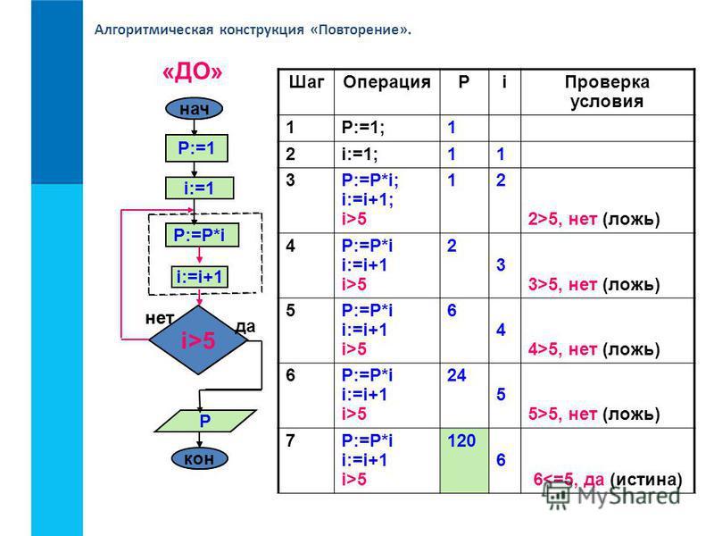Алгоритмическая конструкция «Повторение». Шаг ОперацияРi Проверка условия 1P:=1;1 2i:=1;11 3P:=P*i; i:=i+1; i>5 12 2>5, нет (ложь) 4P:=P*i i:=i+1 i>5 2 3 3>5, нет (ложь) 5P:=P*i i:=i+1 i>5 6 4 4>5, нет (ложь) 6P:=P*i i:=i+1 i>5 24 5 5>5, нет (ложь) 7