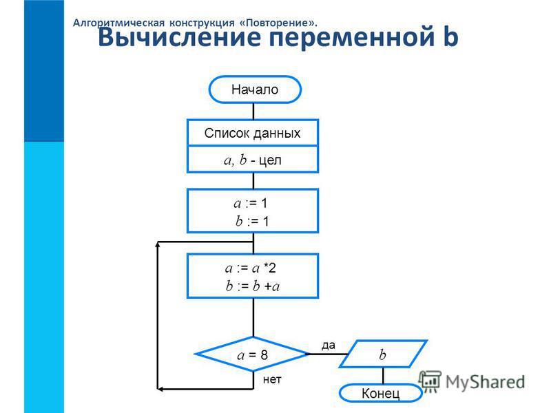 Алгоритмическая конструкция «Повторение». Вычисление переменной b Конец да нет Начало Список данных a, b - цел a := 1 b := 1 a = 8 a := a *2 b := b + a b