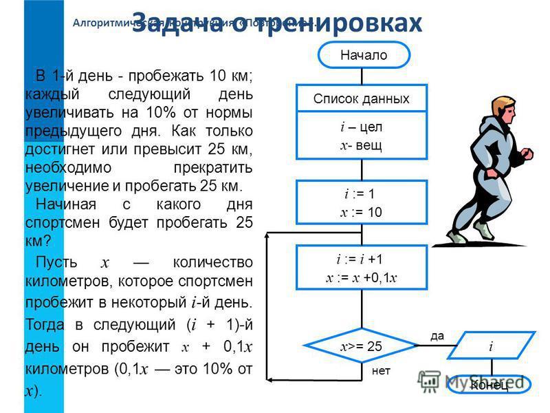 Алгоритмическая конструкция «Повторение». Задача о тренировках Конец да нет Начало Список данных i – цел x - вещ i := 1 x := 10 x >= 25 i := i +1 x := x +0,1 x i В 1-й день - пробежать 10 км; каждый следующий день увеличивать на 10% от нормы предыдущ