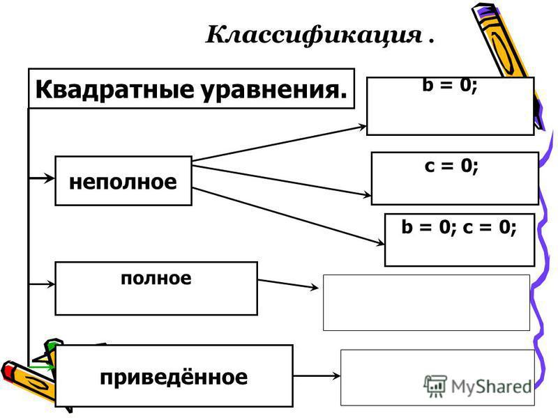 Классификация. Квадратные уравнения. неполное полное приведённое b = 0; c = 0; b = 0; c = 0;