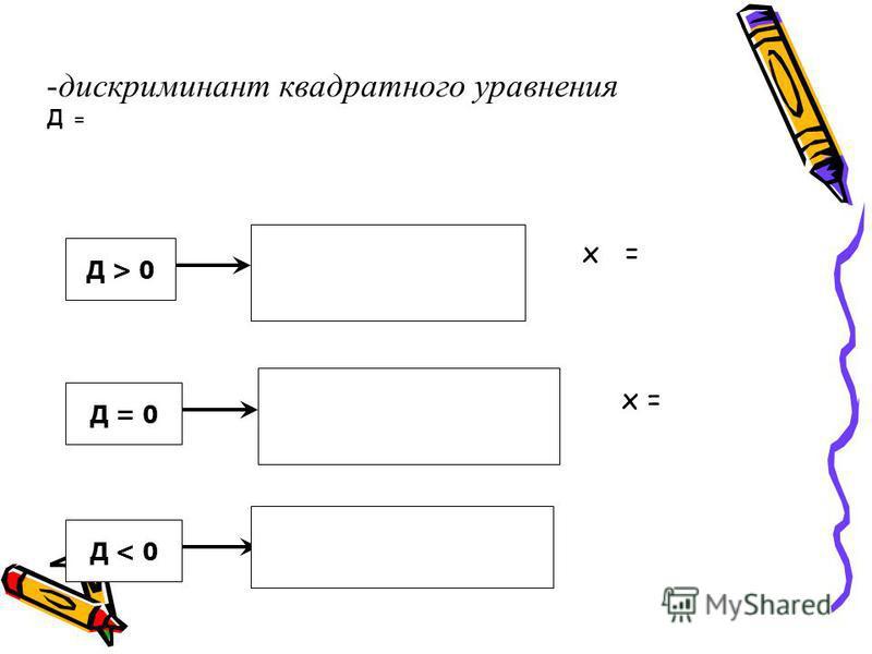 -дискриминант квадратного уравнения Д = Д > 0 Д = 0 Д < 0 х =
