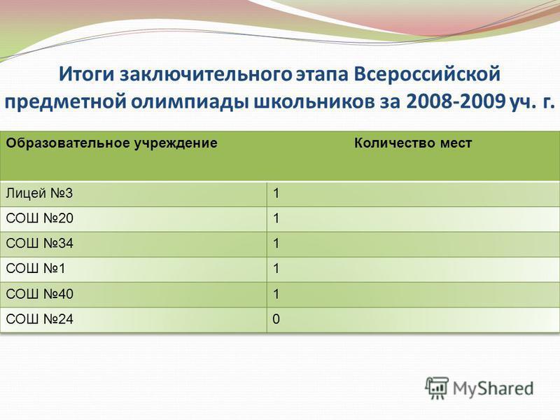 Итоги заключительного этапа Всероссийской предметной олимпиады школьников за 2008-2009 уч. г.