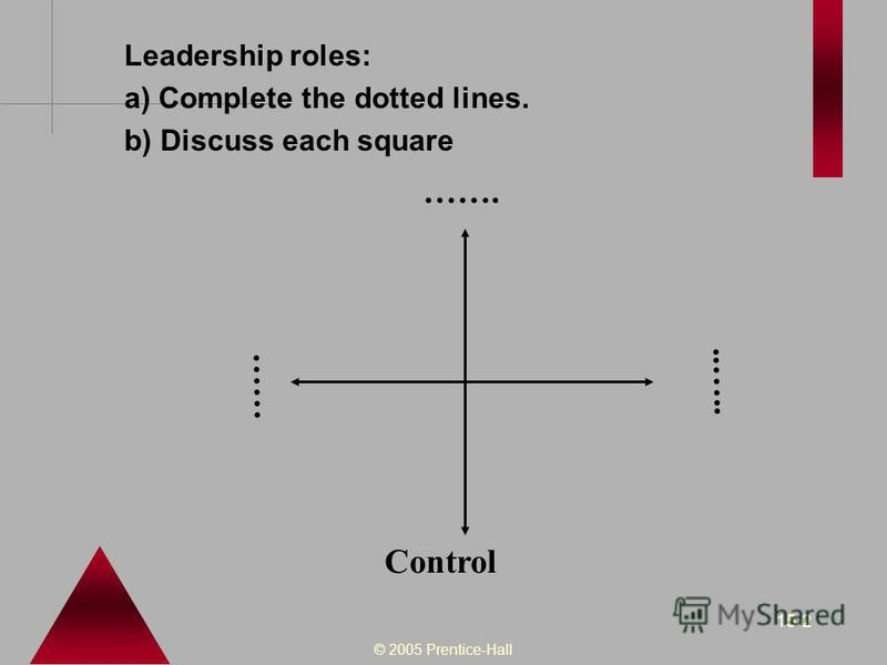 © 2005 Prentice-Hall 15-2 Leadership roles: a) Complete the dotted lines. b) Discuss each square Control..….. ……. ……
