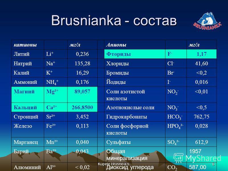 Kúpele Brusno a.s.8 Brusnianka - состав катионы мг/л Анионымг/л ЛитийLi + 0,236ФторидыF-F- 1,17 НатрийNa + 135,28ХлоридыCl - 41,60 КалийK+K+ 16,29БромидыBr - <0,2 АммонийNH 4 + 0,176ЙодидыI-I- 0,016 МагнийMg² + 89,057Соли азотистой кислоты NO 2 - <0,