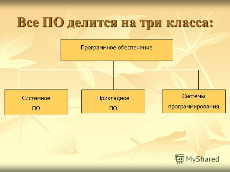 Все ПО делится на три класса: Программное обеспечение Системное ПО Прикладное ПО Системы программирования