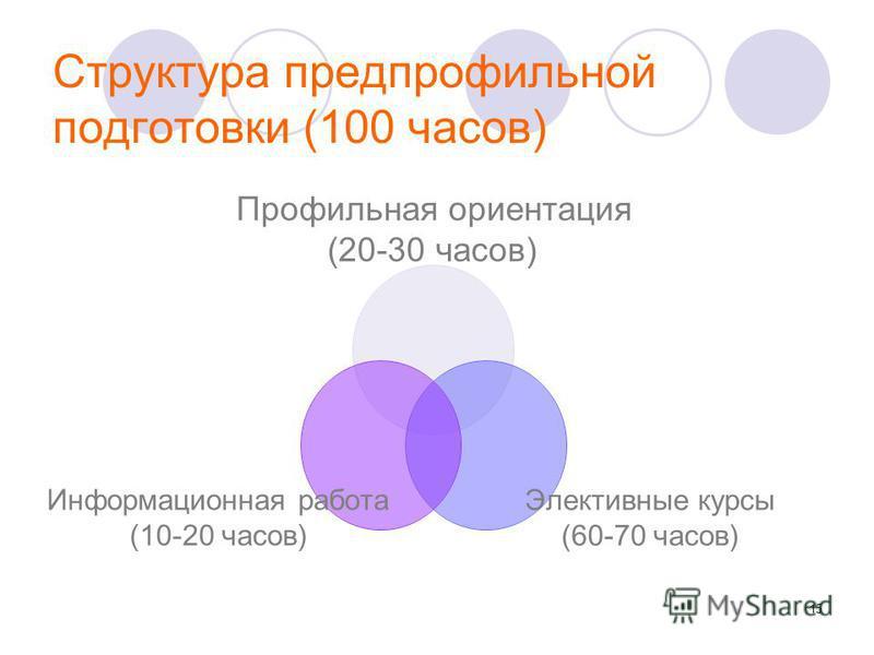 15 Структура предпрофильной подготовки (100 часов) Профильная ориентация (20-30 часов) Элективные курсы (60-70 часов) Информационная работа (10-20 часов)