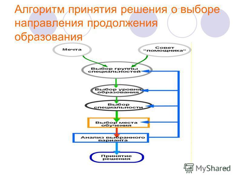 17 Алгоритм принятия решения о выборе направления продолжения образования