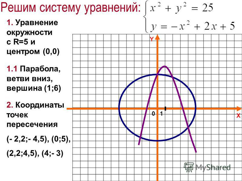 X Y Решим систему уравнений: 2. Координаты точек пересечения (- 2,2;- 4,5), (0;5), (2,2;4,5), (4;- 3) 1.1 Парабола, ветви вниз, вершина (1;6) 1. Уравнение окружности с R=5 и центром (0,0) 01