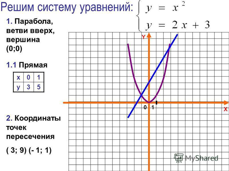 X Y Решим систему уравнений: 2. Координаты точек пересечения ( 3; 9) (- 1; 1) 1.1 Прямая 1. Парабола, ветви вверх, вершина (0;0) 01 x01 y35