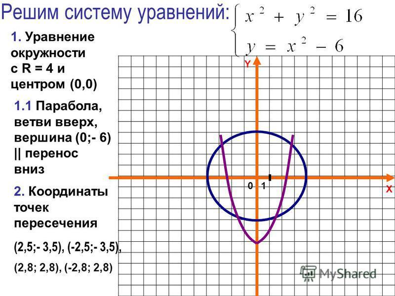X Y Решим систему уравнений: 2. Координаты точек пересечения (2,5;- 3,5), (-2,5;- 3,5), (2,8; 2,8), (-2,8; 2,8) 1.1 Парабола, ветви вверх, вершина (0;- 6) || перенос вниз 1. Уравнение окружности с R = 4 и центром (0,0) 01