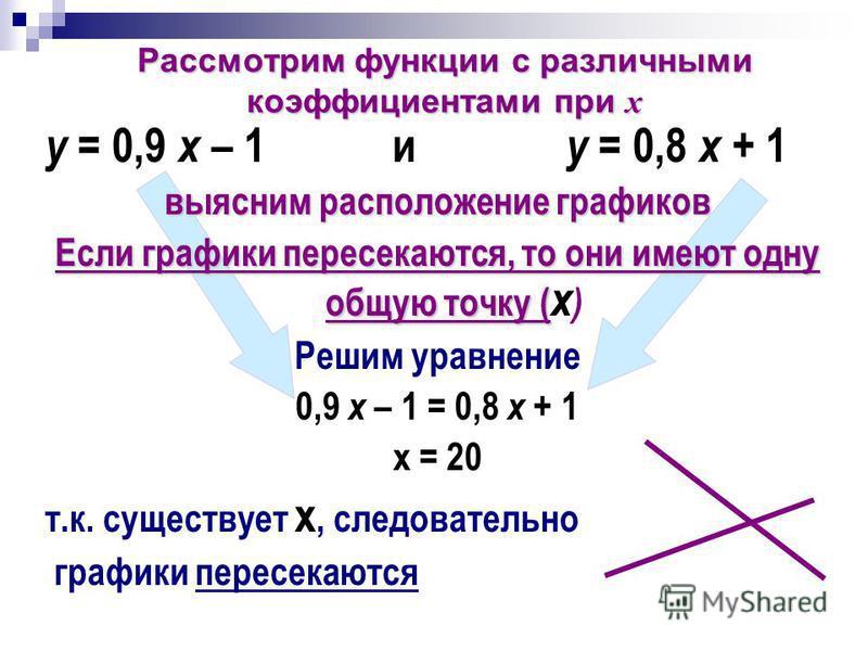 Рассмотрим функции с различными коэффициентами при х у = 0,9 х – 1 и у = 0,8 х + 1 выясним расположение графиков Если графики пересекаются, то они имеют одну общую точку ( Если графики пересекаются, то они имеют одну общую точку ( х ) Решим уравнение