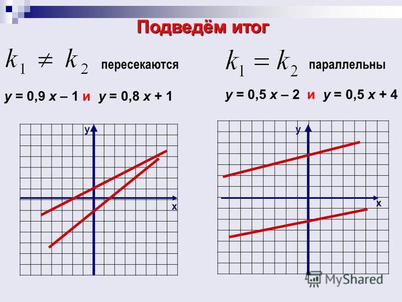 Подведём итог х у х у у = 0,9 х – 1 и у = 0,8 х + 1 у = 0,5 х – 2 и у = 0,5 х + 4 пересекаются параллельны