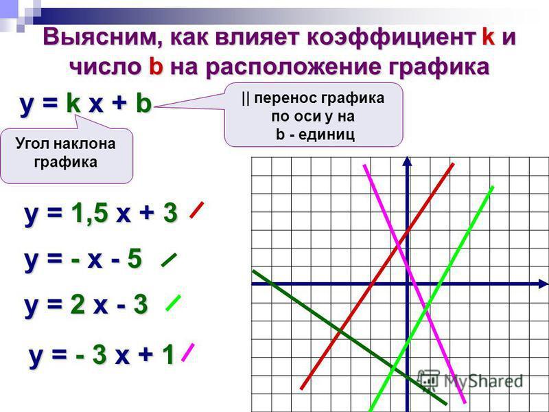 Выясним, как влияет коэффициент k и число b на расположение графика y = k x + b Угол наклона графика || перенос графика по оси у на b - единиц y = 1,5 x + 3 y = - x - 5 y = 2 x - 3 y = - 3 x + 1