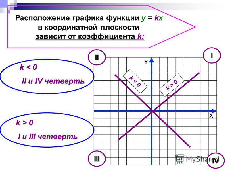 Расположение графика функции y = kx в координатной плоскости зависит от коэффициента k: X Y k < 0 II и IV четверть II и IV четверть k > 0 I и III четверть I и III четверть k > 0 k < 0 I II III IV