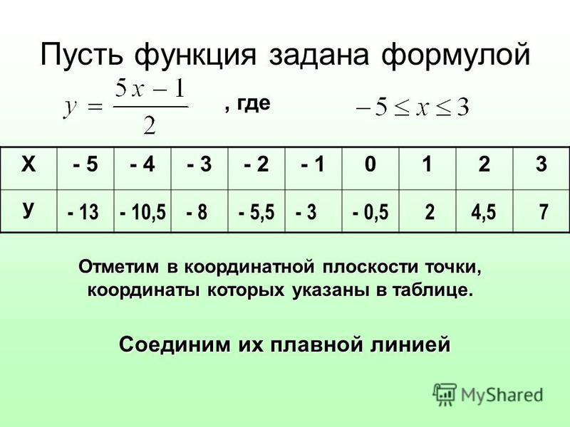 Пусть функция задана формулой, где Х- 5- 4- 3- 2- 10123 у - 13- 10,5- 8- 5,5- 3- 0,524,57 Отметим в координатной плоскости точки, координаты которых указаны в таблице. Соединим их плавной линией