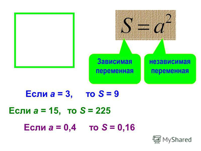 Для каждого значения переменной a можно найти соответствующее значение переменной S Если a = 3,то S = 9 Если a = 15, Если a = 0,4 то S = 225 то S = 0,16 Зависимая переменная независимая переменная