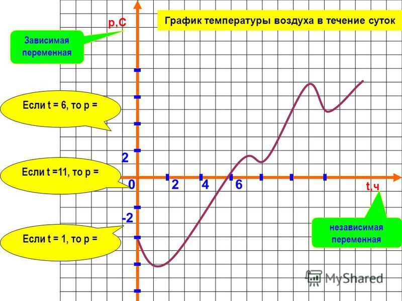 t,ч p,C График температуры воздуха в течение суток 024 2 6 -2 Если t = 6, то p = Если t =11, то p = Если t = 1, то p = Зависимая переменная независимая переменная