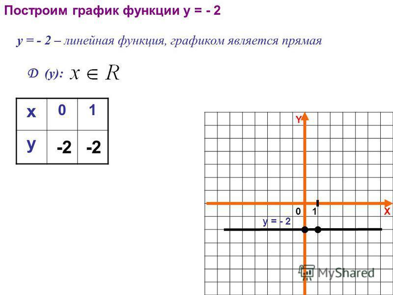 X Y 01 Построим график функции у = - 2 у = - 2 – линейная функция, графиком является прямая Д (у): x 01 y -2-2 у = - 2