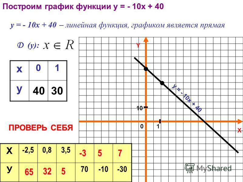 Построим график функции у = - 10 х + 40 у = - 10 х + 40 – линейная функция, графиком является прямая Д (у): x 01 y 4030 Y X у = - 1 0 х + 4 0 01 1010 Х -2,50,83,5 У 70-10-30 ПРОВЕРЬ СЕБЯ 65 325 -357