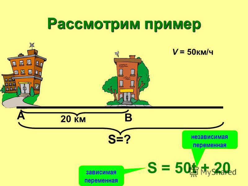 Рассмотрим пример А В 20 км V = 50 км/ч S=? S = 50t + 20 зависимая переменная независимая переменная
