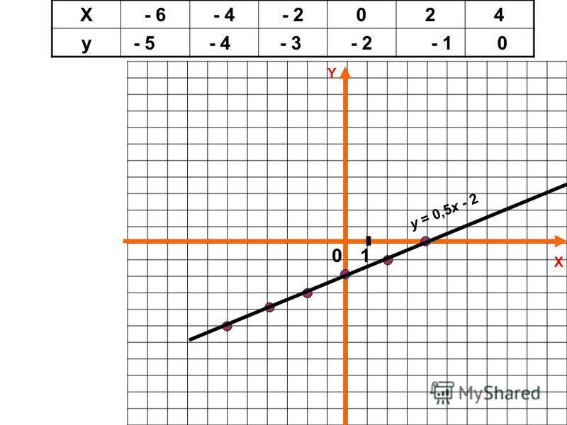 X Y Х- 6- 4- 2024 у- 5- 4- 3- 2- 10 01 y = 0,5x - 2