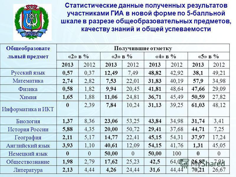 Ханты-Мансийский автономный округ – Югра Департамент образования и молодежной политики Благодарю за внимание! Общеобразовате льный предмет Получившие отметку «2» в %«3» в %«4» в %«5» в % 20132012201320122013201220132012 Русский язык 0,570,3712,497,49