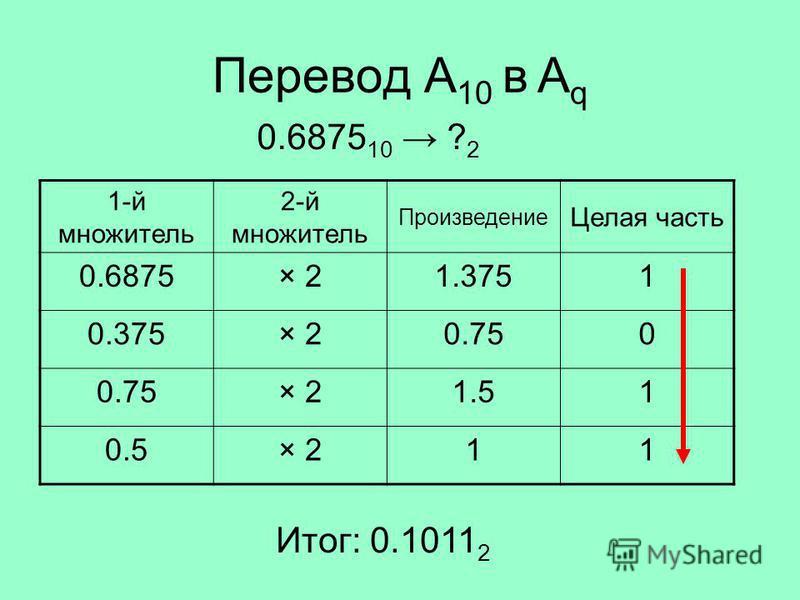 Перевод A 10 в A q 1-й множитель 2-й множитель Произведение Целая часть 0.6875× 21.3751 0.375× 20.750 × 21.51 0.5× 211 0.6875 10 ? 2 Итог: 0.1011 2