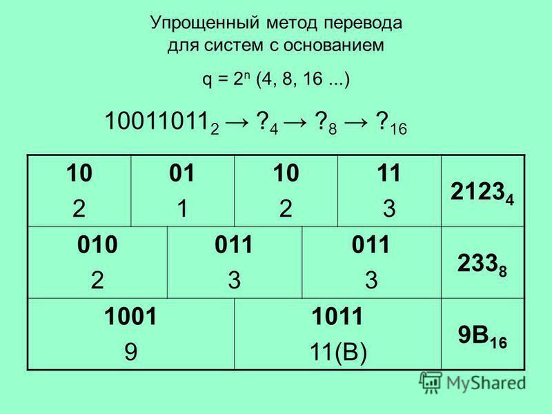 Упрощенный метод перевода для систем с основанием q = 2 n (4, 8, 16...) 10011011 2 ? 4 ? 8 ? 16 10 2 01 1 10 2 11 3 2123 4 010 2 011 3 011 3 233 8 1001 9 1011 11(В) 9В 16