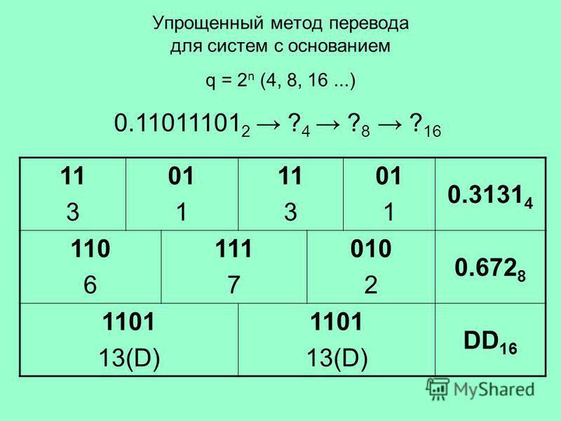 Упрощенный метод перевода для систем с основанием q = 2 n (4, 8, 16...) 0.11011101 2 ? 4 ? 8 ? 16 1 113113 01 11 113113 011011 0.3131 4 110 6 111 7 010 2 0.672 8 1101 13(D) 1101 13(D) DD 16
