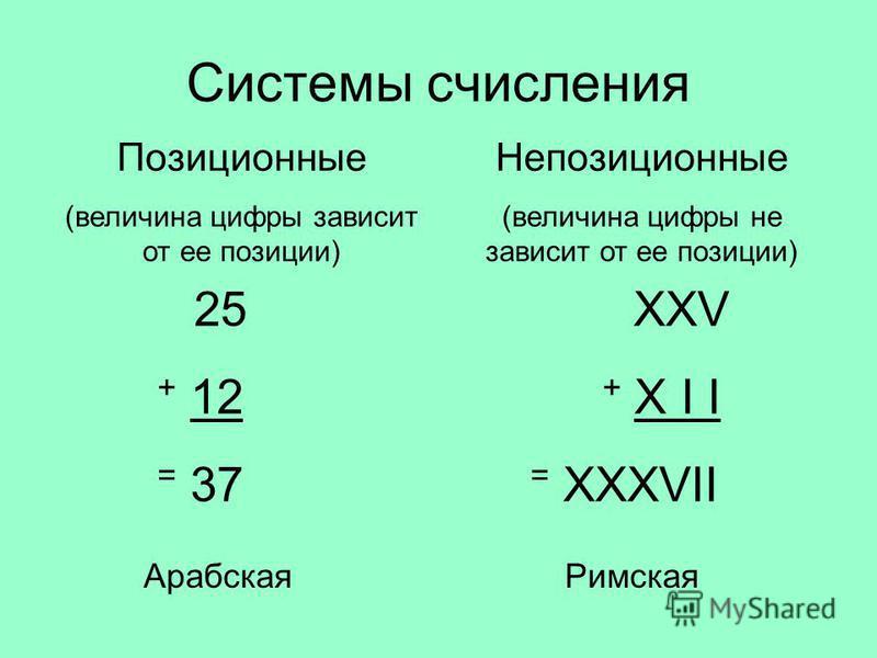 Системы счисления Позиционные (величина цифры зависит от ее позиции) Непозиционные (величина цифры не зависит от ее позиции) 25 + 12 = 37 XXV + X I I = XXXVII Арабская Римская