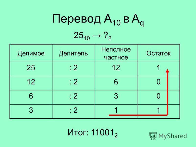 Перевод A 10 в A q Делимое Делитель Неполное частное Остаток 25: 2121 : 260 6 30 3 11 25 10 ? 2 Итог: 11001 2