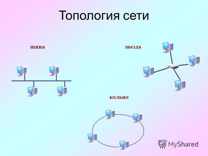 Топология сети шина звезда кольцо