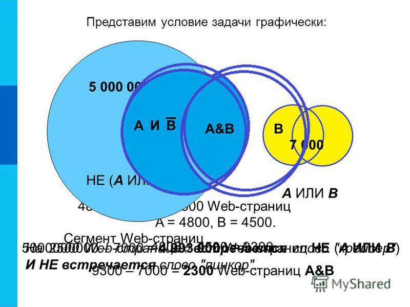 5000000000 – 7000 = 4 993 000 Web-страниц НЕ (А ИЛИ В) A = 4800, B = 4500. 4800 + 4500 = 9300 4800 – 2300 = 2500 Web-страниц Представим условие задачи графически: На 2500 Web-страницах встречается слово