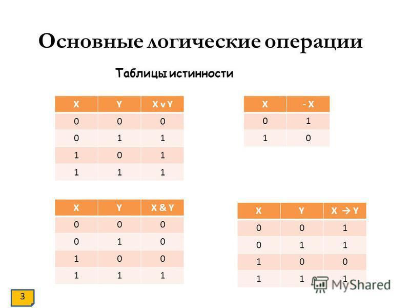 Основные логические операции Таблицы истинности XYX v Y 000 011 101 111 XYX & Y 000 010 100 111 X- X 01 10 XYX Y 001 011 100 111 3