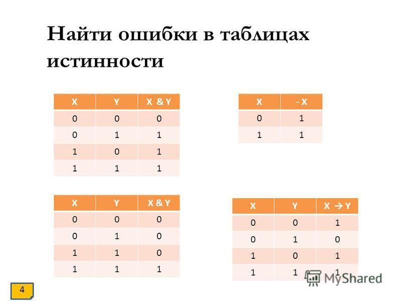 Найти ошибки в таблицах истинности XYX & Y 000 011 101 111 XY 000 010 110 111 X- X 01 11 XYX Y 001 010 101 111 4