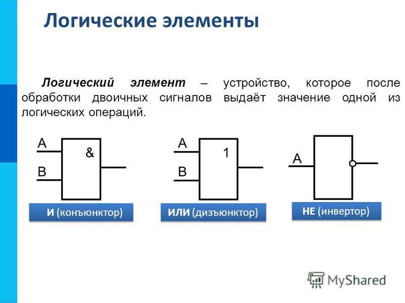 Логический элемент – устройство, которое после обработки двоичных сигналов выдаёт значение одной из логических операций. & А В И (конъюнктор) 1 А В ИЛИ (дизъюнктор) НЕ (инвертор) А Логические элементы