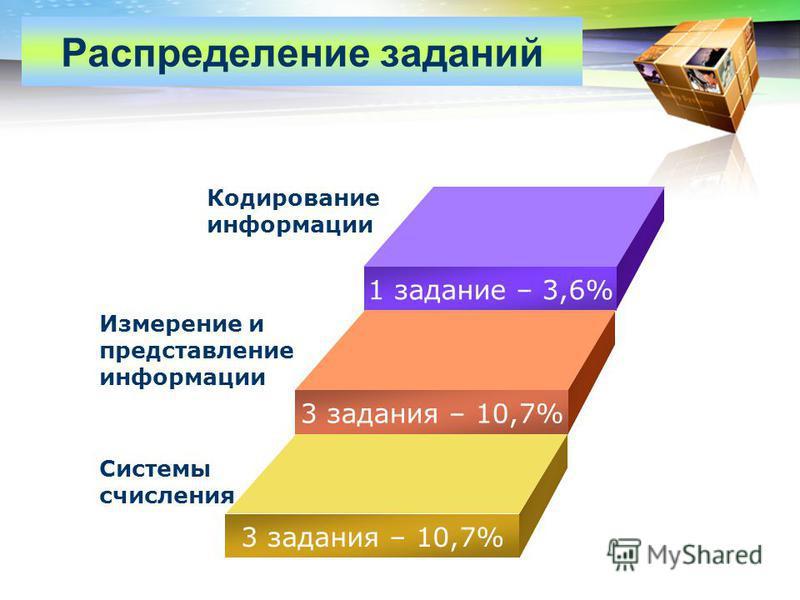 LOGO www.themegallery.com Распределение заданий 1 задание – 3,6% 3 задания – 10,7% Измерение и представление информации Системы счисления Кодирование информации