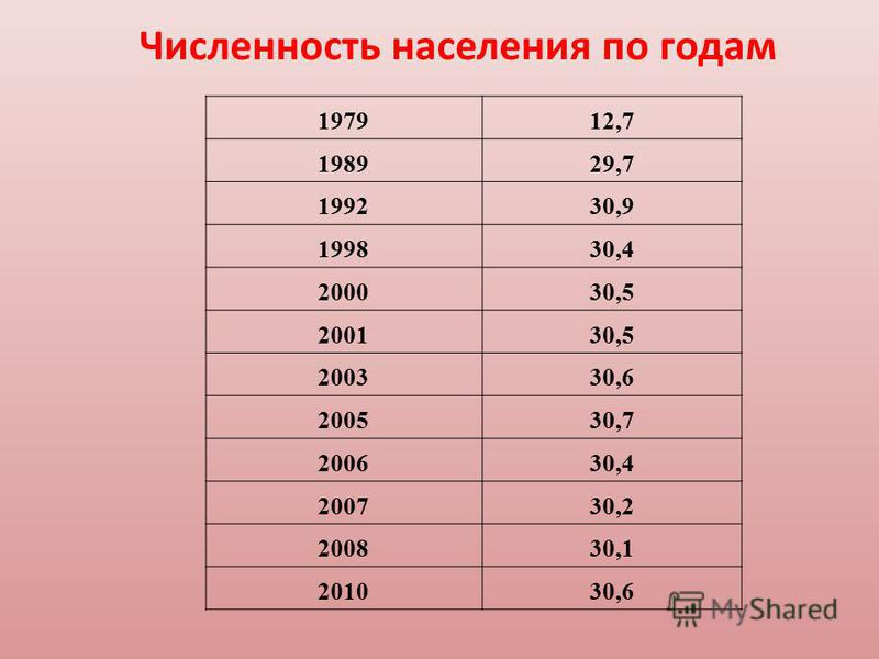 197912,7 198929,7 199230,9 199830,4 200030,5 200130,5 200330,6 200530,7 200630,4 200730,2 200830,1 201030,6 Численность населения по годам