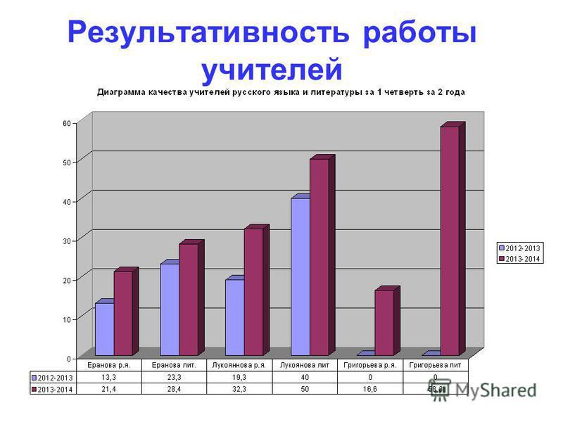 Результативность работы учителей