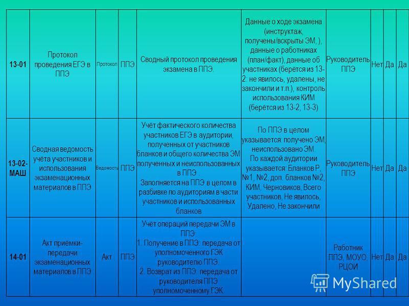 13-01 Протокол проведения ЕГЭ в ППЭ Протокол ППЭ Сводный протокол проведения экзамена в ППЭ. Данные о ходе экзамена (инструктаж, получены/вскрыты ЭМ, ), данные о работниках (план/факт), данные об участниках (берётся из 13- 2: не явилось, удалены, не