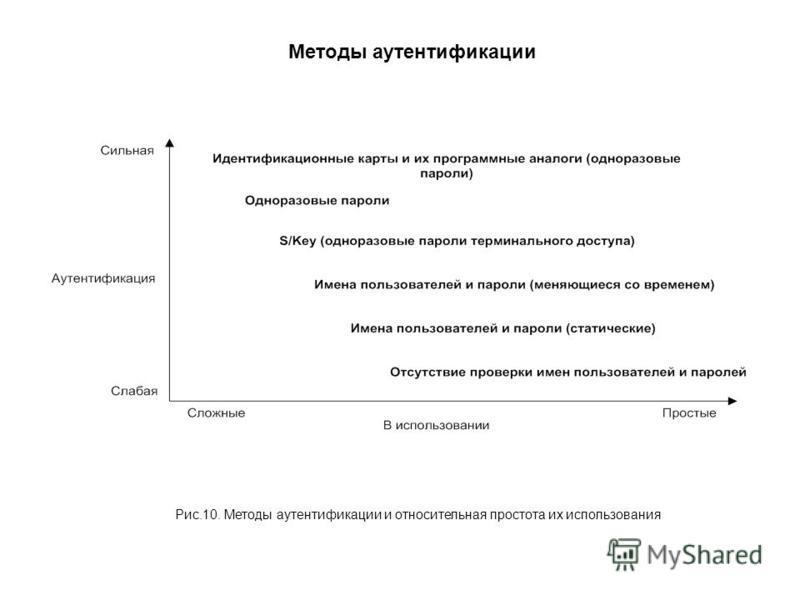 Методы аутентификации Рис.10. Методы аутентификации и относительная простота их использования