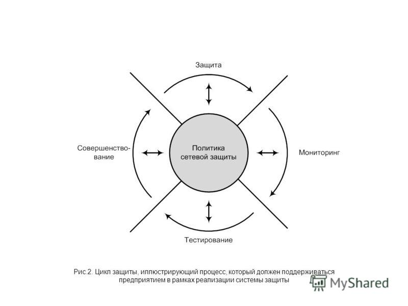 Рис.2. Цикл защиты, иллюстрирующий процесс, который должен поддерживаться предприятием в рамках реализации системы защиты