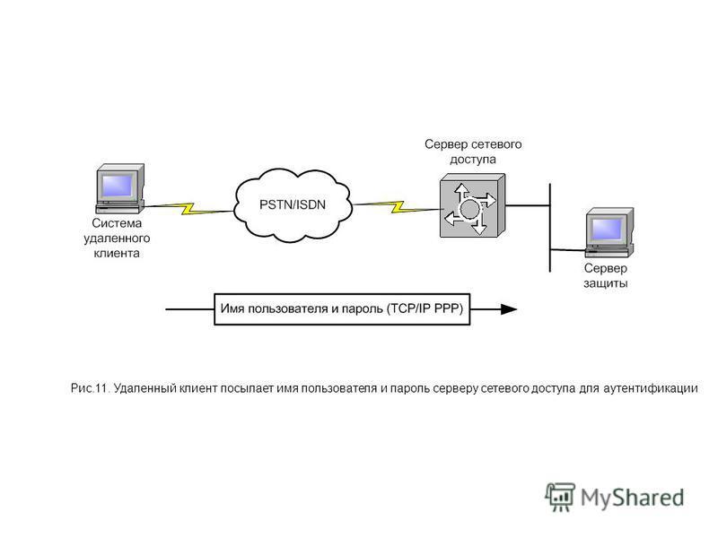 Рис.11. Удаленный клиент посылает имя пользователя и пароль серверу сетевого доступа для аутентификации