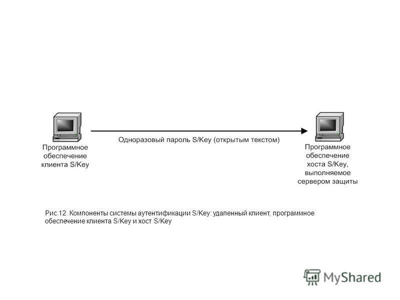 Рис.12. Компоненты системы аутентификации S/Key: удаленный клиент, программное обеспечение клиента S/Key и хост S/Key