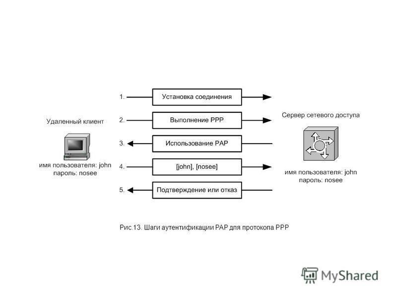 Рис.13. Шаги аутентификации РАР для протокола РРР