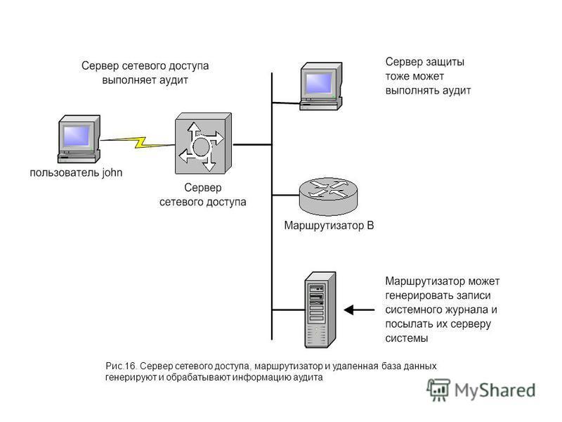 Рис.16. Сервер сетевого доступа, маршрутизатор и удаленная база данных генерируют и обрабатывают информацию аудита