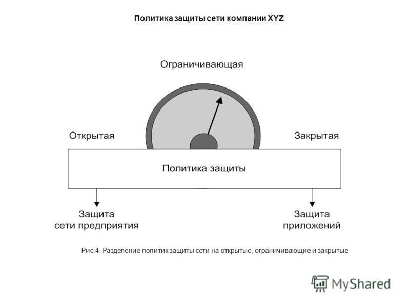 Политика защиты сети компании XYZ Рис.4. Разделение политик защиты сети на открытые, ограничивающие и закрытые