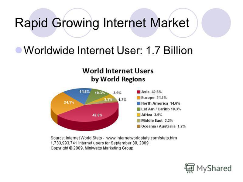 Rapid Growing Internet Market Worldwide Internet User: 1.7 Billion