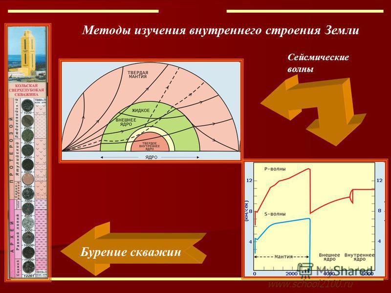 www.school2100. ru Методы изучения внутреннего строения Земли Бурение скважин Сейсмические волны